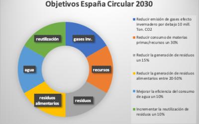 Un nuevo reto: la economía circular en la cadena alimentaria